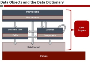 sap-data-objects