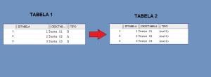 UPDATE - 2 Tabelas