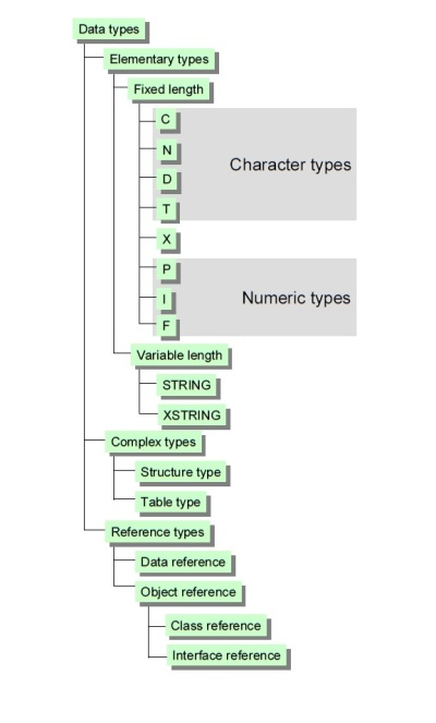 Data Types - tree