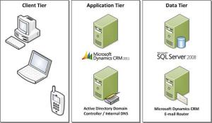 Dynamics - Microsoft - Três camadas