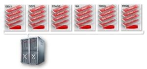Alguns dos ambientes Oracle