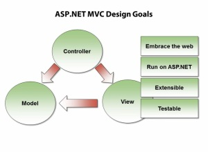 MVC - Design Pattern